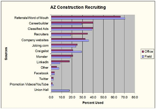 Arizona construction salary survey says social media recruiting