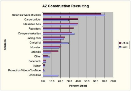 Arizona Construction Salary Survey Says Social Media Recruiting Sources in Infancy