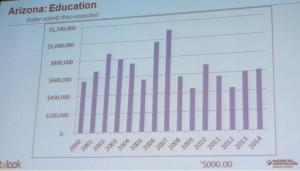 Construction Forecast for Arizona Education Sector